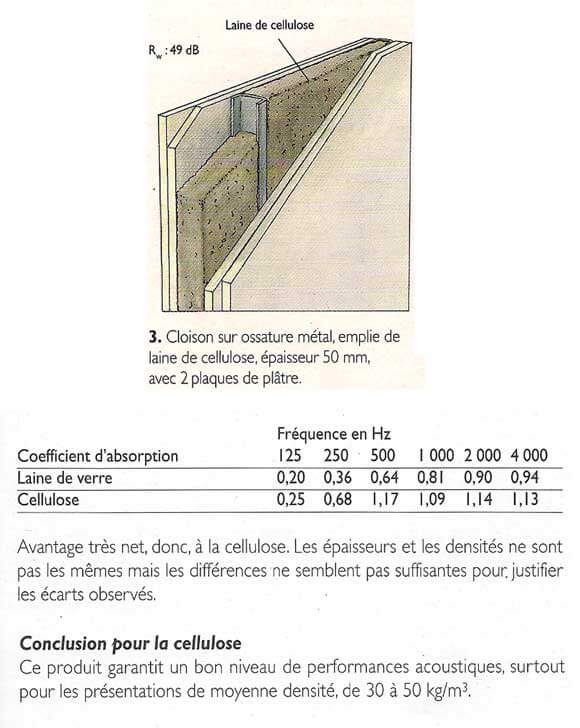 Isolation phonique et acoustique eco logis for Isolation ouate de cellulose prix