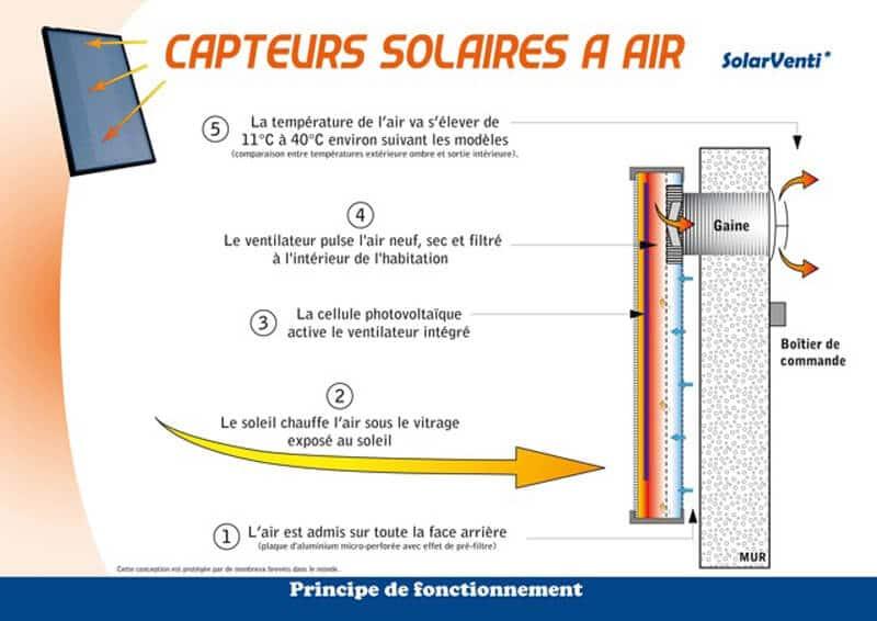 Ventiler et chauffer gratuitement avec le capteur solaire air eco logis - Fonctionnement du panneau solaire ...