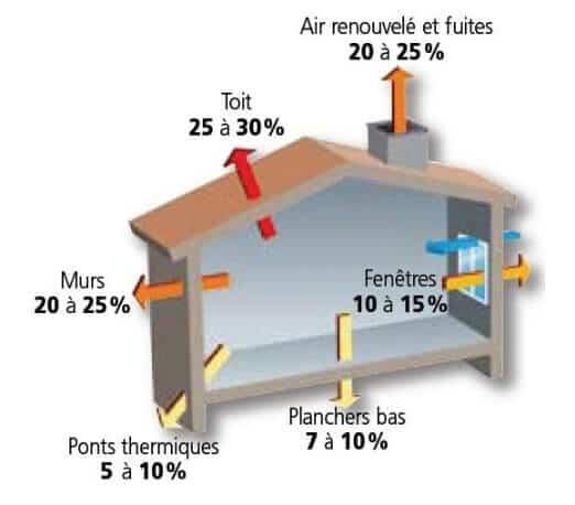 deperditions-thermiques-habitation